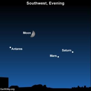 2014-sept-1-antares-mars-moon-saturn-night-sky-chart